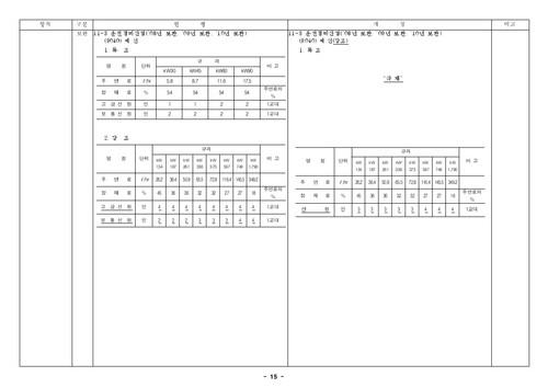 건설공사 표준품셈 개정결과(2010년 하반기 적용) - 섬네일 17page