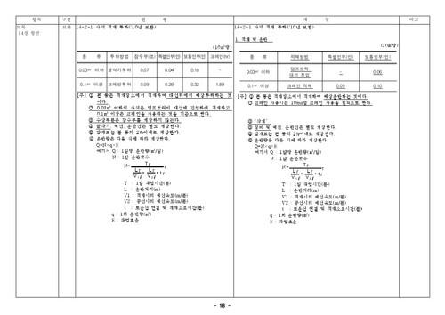 건설공사 표준품셈 개정결과(2010년 하반기 적용) - 섬네일 20page