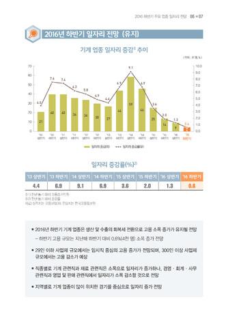 [2016년] 하반기 주용 업종 일자리 전망 - 섬네일 8page