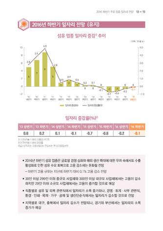 [2016년] 하반기 주용 업종 일자리 전망 - 섬네일 20page