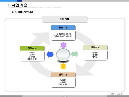 어린이 수영장 사업계획서(투자자금 조달용) - 섬네일 9page