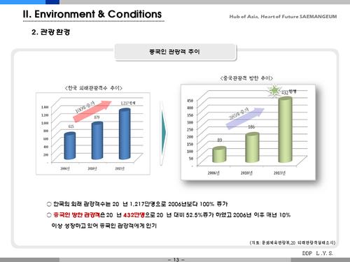 새만금 카지노 복합 리조트 개발 사업계획서(투자자금 조달용) - 섬네일 13page