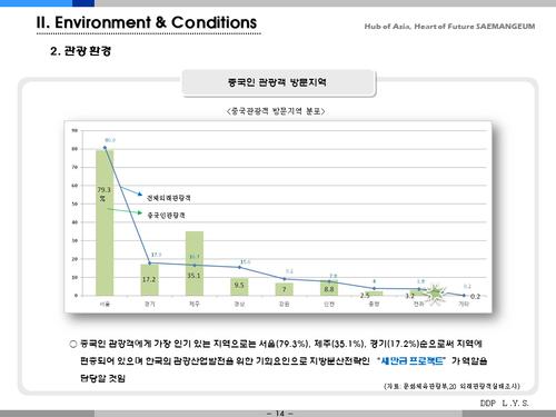 새만금 카지노 복합 리조트 개발 사업계획서(투자자금 조달용) - 섬네일 14page