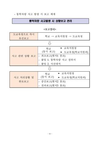 통학차량 업무 매뉴얼 - 섬네일 10page