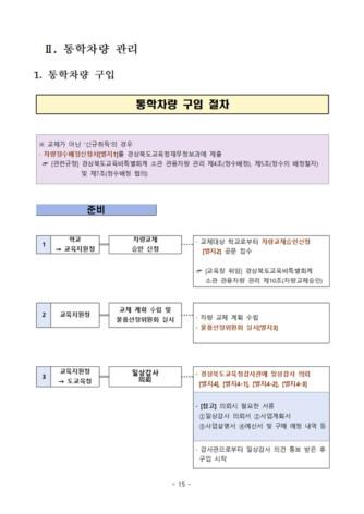 통학차량 업무 매뉴얼 - 섬네일 17page