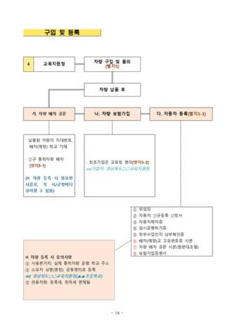 통학차량 업무 매뉴얼 - 섬네일 18page