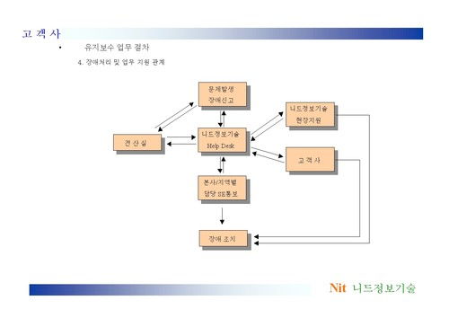 우수고객사를 위한 유지보수 제안서(전자기기/네크웍) - 섬네일 12page