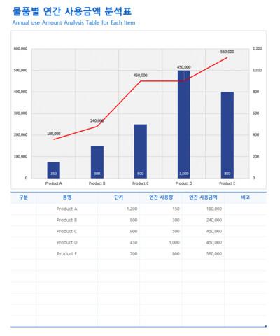 물품별 연간 사용금액 분석표(Annual use Amount Analysis Table for Each Item) - 섬네일 1page