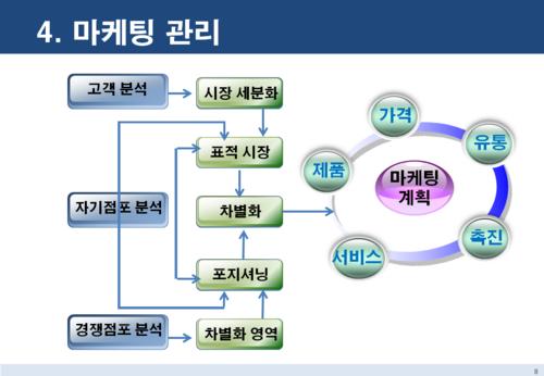 점포 창업 마케팅전략 보고서 - 섬네일 8page