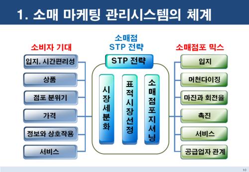 점포 창업 마케팅전략 보고서 - 섬네일 10page