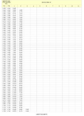 [2017년] 근로소득에 대한 간이세액표 - 섬네일 3page