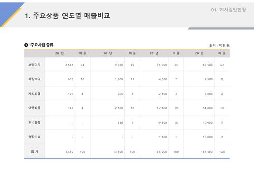 사업계획서 상품 연도별 매출비교 - 섬네일 1page