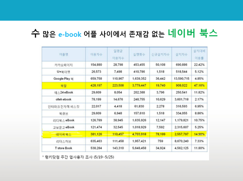 네이버 북스 e-book 콘텐츠 기획서 - 섬네일 5page