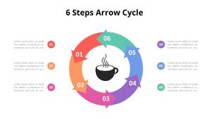 6단계 Arrow 주기형 다이어그램 (Coffee Shop)