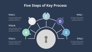 5단계 Key Process 다이어그램