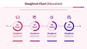 도넛형 Chart (교육)