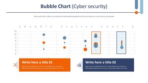 버블 차트 (사이버보안)