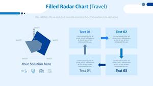 영역 방사형 Chart (여행)