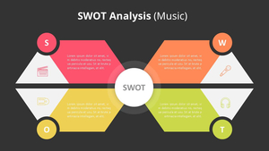 SWOT 분석 다이어그램 (Music)