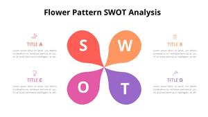 꽃모양 SWOT Analysis (Coffee Shop)
