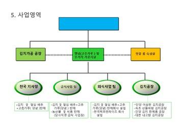 김치가공 제조 사업계획서 #24