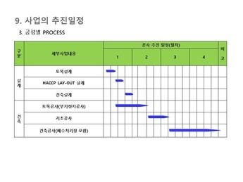 김치가공 제조 사업계획서 #44