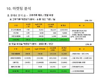 김치가공 제조 사업계획서 #52