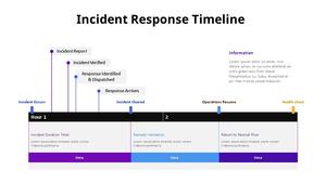 사고 대응 타임라인 표