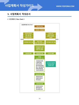 사업계획서 작성가이드 - 섬네일 15page