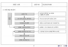 중소기업을 위한 업종별 업무프로세스 표준모델(반도체/전자부품) page 10