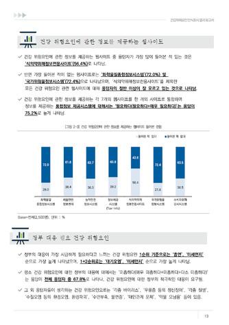 2021년 건강위해요인 인식조사 결과 보고서 - 섬네일 14page