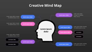 크리에이티브 Mind Map