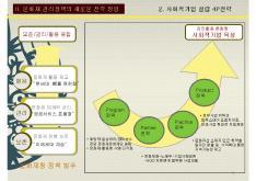 문화재분야사회적기업 육성전략 보고서 page 5