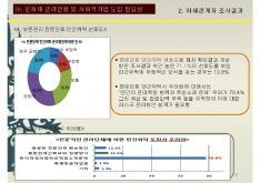 문화재분야사회적기업 육성전략 보고서 #12