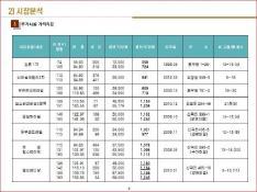 경기도 김포시 사우지구 공동주택 신축사업계획서 #13