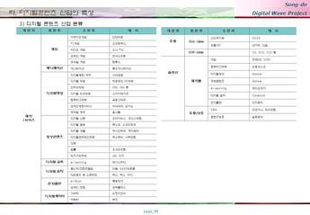 송도 게임 영상기업 단지조성 사업계획서 #16
