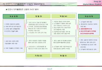 송도 게임 영상기업 단지조성 사업계획서 #23