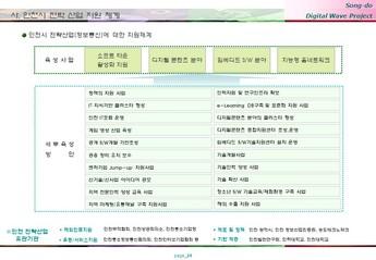 송도 게임 영상기업 단지조성 사업계획서 #24