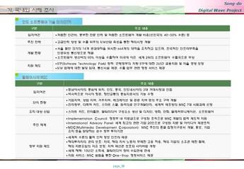 송도 게임 영상기업 단지조성 사업계획서 #30