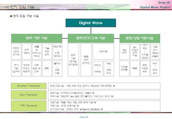 송도 게임 영상기업 단지조성 사업계획서 #34