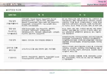 송도 게임 영상기업 단지조성 사업계획서 #37
