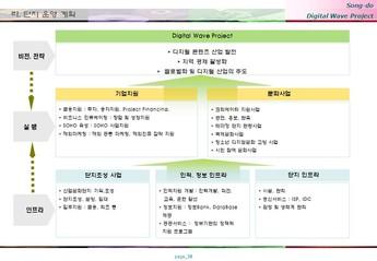 송도 게임 영상기업 단지조성 사업계획서 #38
