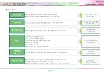 송도 게임 영상기업 단지조성 사업계획서 #41
