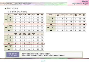 송도 게임 영상기업 단지조성 사업계획서 #48