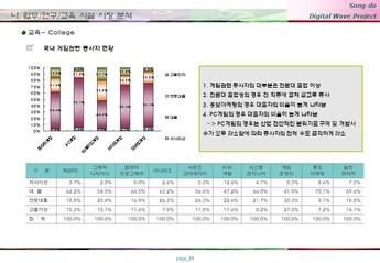 송도 게임 영상기업 단지조성 사업계획서 #51