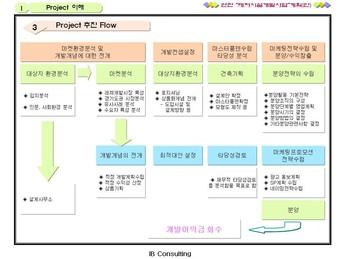 경기도연천 레저시설 개발 사업계획서 page 7