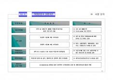 경기도 광주시쌍령동 공동주택사업계획서 #13