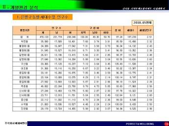 서울은평구 신사동 지역주택조합아파트 사업계획서 #16