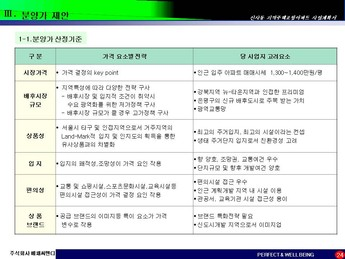 서울은평구 신사동 지역주택조합아파트 사업계획서 #24