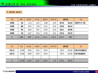 서울은평구 신사동 지역주택조합아파트 사업계획서 #41